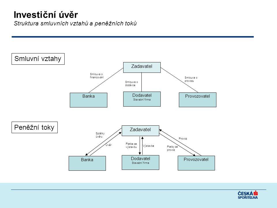Investiční úvěr Struktura smluvních vztahů a peněžních toků Dodavatel Stavební firma Provozovatel Banka Smlouva o financování Smlouva o dodávce Smlouva o provozu Zadavatel Dodavatel Stavební firma Provozovatel Banka Zadavatel Úvěr Splátky úvěru Výstavba Platba za výstavbu Provoz Platby za provoz Smluvní vztahy Peněžní toky