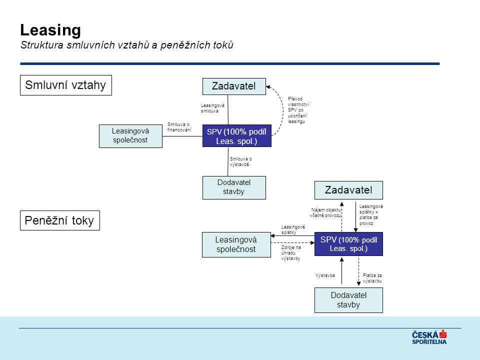 Zadavatel SPV (100% podíl Leas.