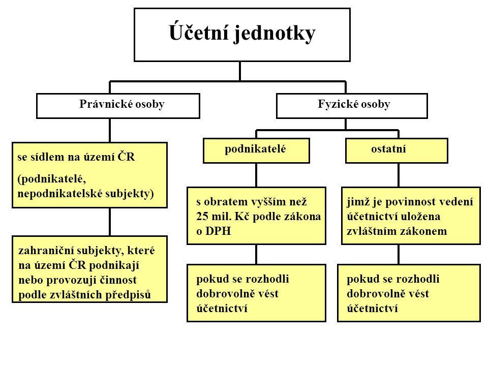 Účetní jednotky Právnické osobyFyzické osoby se sídlem na území ČR (podnikatelé, nepodnikatelské subjekty) zahraniční subjekty, které na území ČR podnikají nebo provozují činnost podle zvláštních předpisů podnikateléostatní s obratem vyšším než 25 mil.