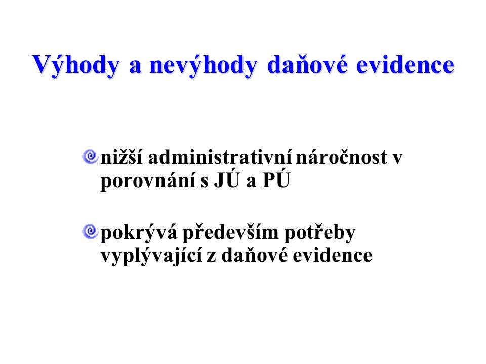 Správce daně Daňové přiznání Daňová evidence Skutečný stav Informace pro řízení Prvotní doklady