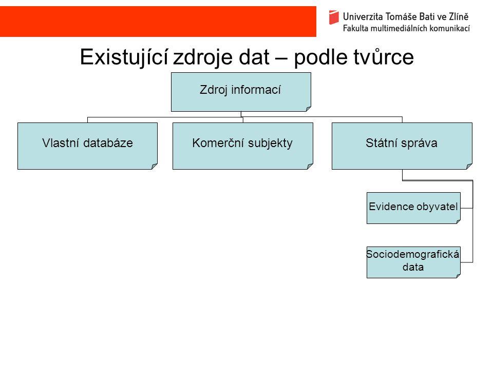 Existující zdroje dat – podle tvůrce Zdroj informací Vlastní databázeKomerční subjektyStátní správa Evidence obyvatel Sociodemografická data