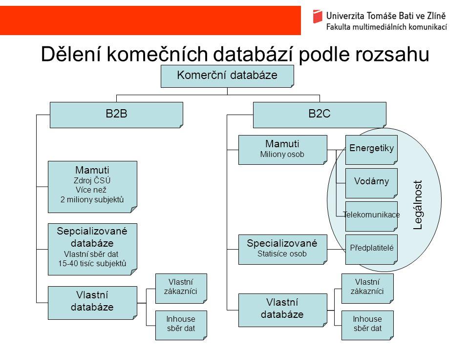 Dělení komečních databází podle rozsahu Komerční databáze B2B B2C Mamuti Miliony osob Mamuti Zdroj ČSÚ Více než 2 miliony subjektů Sepcializované databáze Vlastní sběr dat 15-40 tisíc subjektů Vlastní databáze Vlastní zákazníci Inhouse sběr dat Specializované Statisíce osob Vlastní databáze Vlastní zákazníci Inhouse sběr dat Vodárny Energetiky Telekomunikace Předplatitelé Legálnost