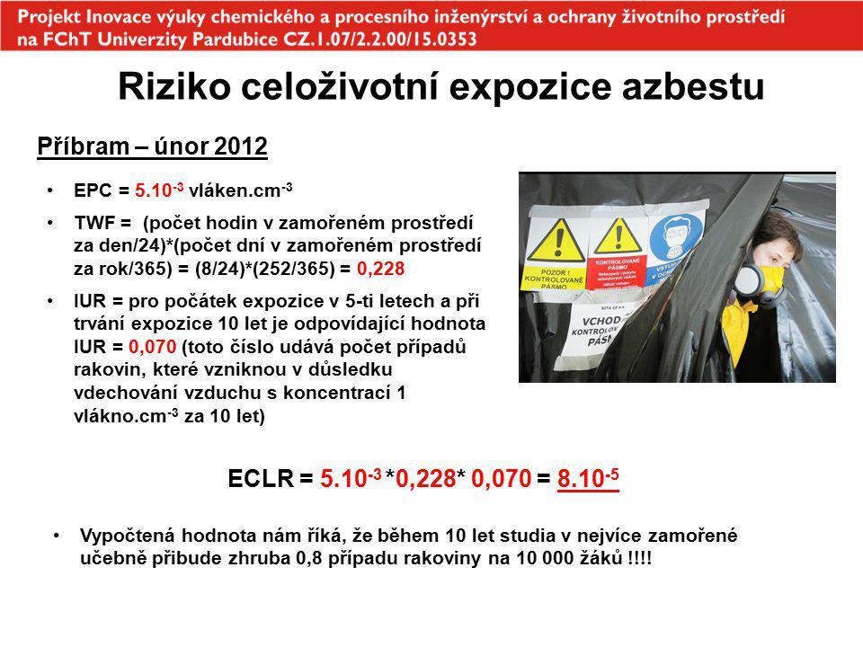 Riziko celoživotní expozice azbestu Příbram – únor 2012 EPC = 5.10 -3 vláken.cm -3 TWF = (počet hodin v zamořeném prostředí za den/24)*(počet dní v za
