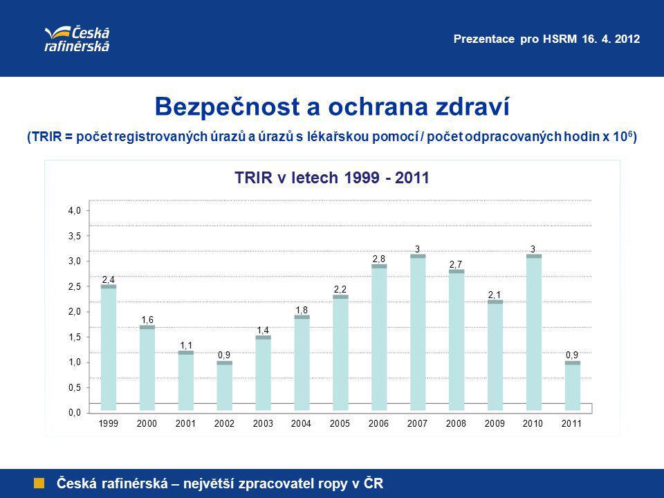 Bezpečnost a ochrana zdraví (TRIR = počet registrovaných úrazů a úrazů s lékařskou pomocí / počet odpracovaných hodin x 10 6 ) Prezentace pro HSRM 16.