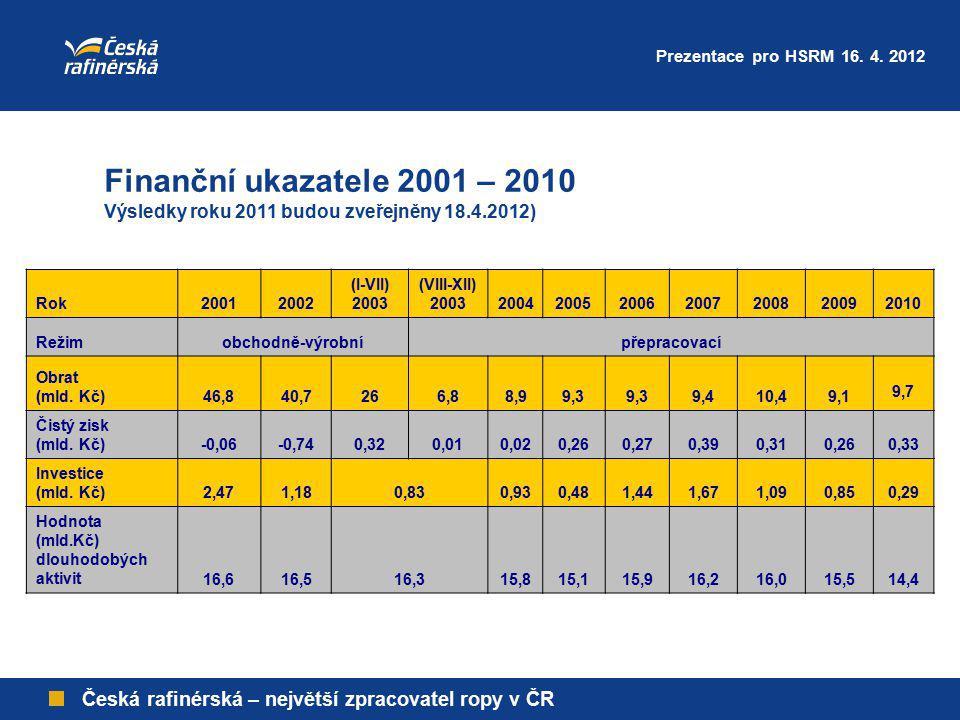 Česká rafinérská – největší zpracovatel ropy v ČR Finanční ukazatele 2001 – 2010 Výsledky roku 2011 budou zveřejněny 18.4.2012) Rok20012002 (I-VII) 20