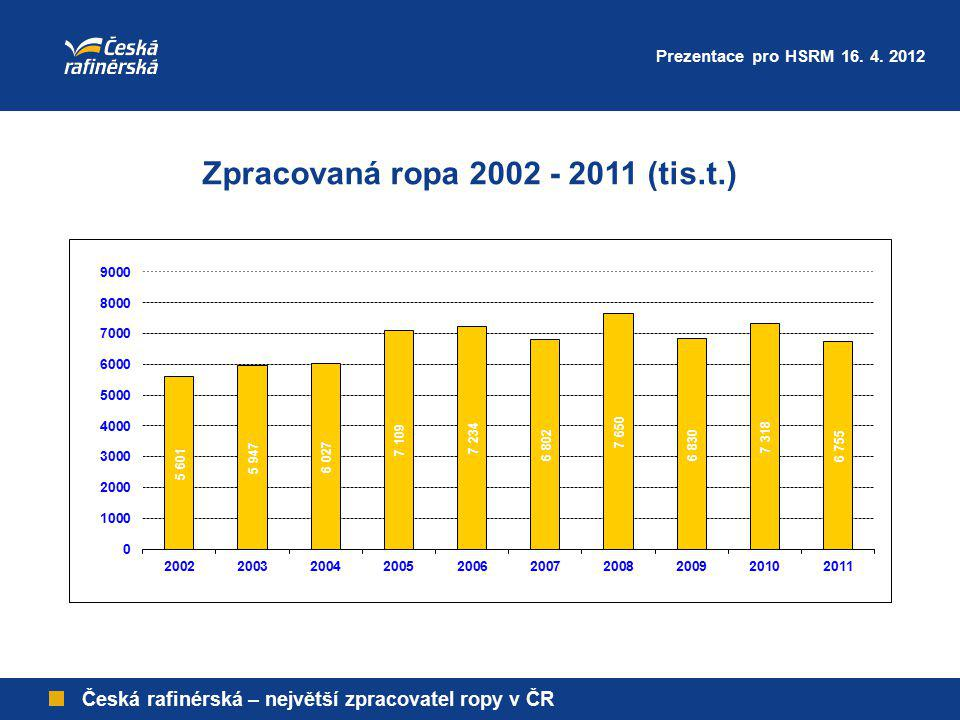 Česká rafinérská – největší zpracovatel ropy v ČR Zpracovaná ropa 2002 - 2011 (tis.t.) Prezentace pro HSRM 16. 4. 2012