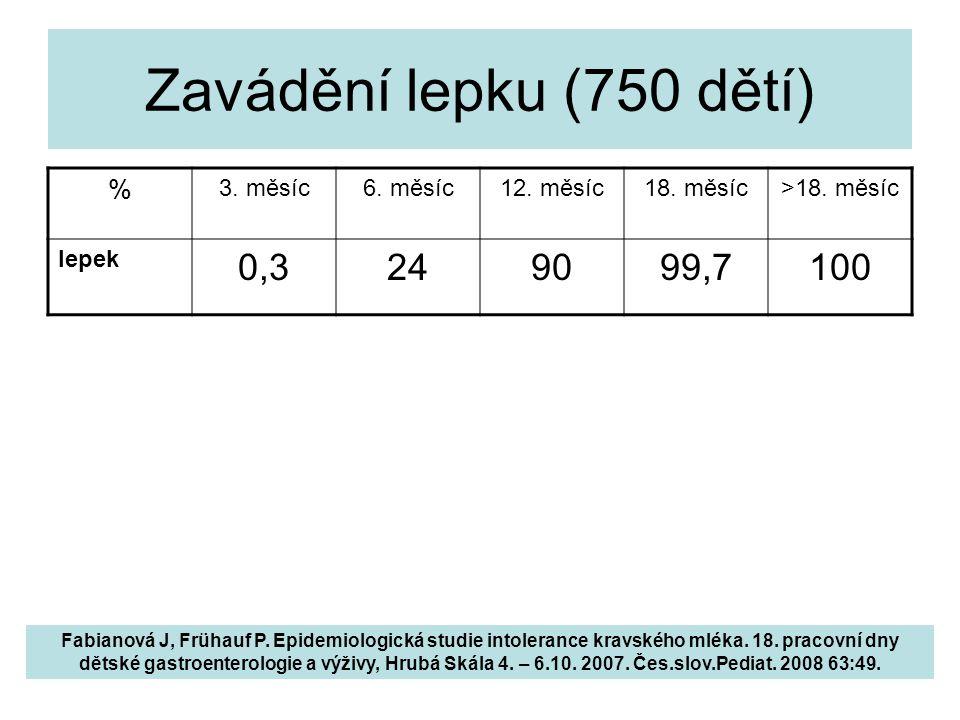 Zavádění lepku (750 dětí) % 3. měsíc6. měsíc12. měsíc18. měsíc>18. měsíc lepek 0,3249099,7100 Fabianová J, Frühauf P. Epidemiologická studie intoleran