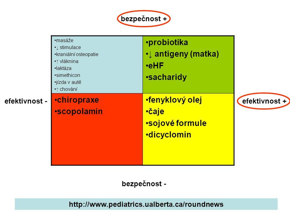 masáže ↓ stimulace kraniální osteopatie ↑ vláknina laktáza simethicon jízda v autě ↑ chování probiotika ↓ antigeny (matka) eHF sacharidy chiropraxe sc