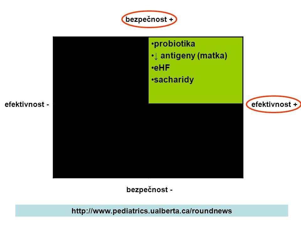 eHF (kasein) masáže ↓ stimulace kraniální osteopatie ↑ vláknina laktáza simethicon jízda v autě, ↑ chování probiotika ↓ antigeny (matka) eHF sacharidy