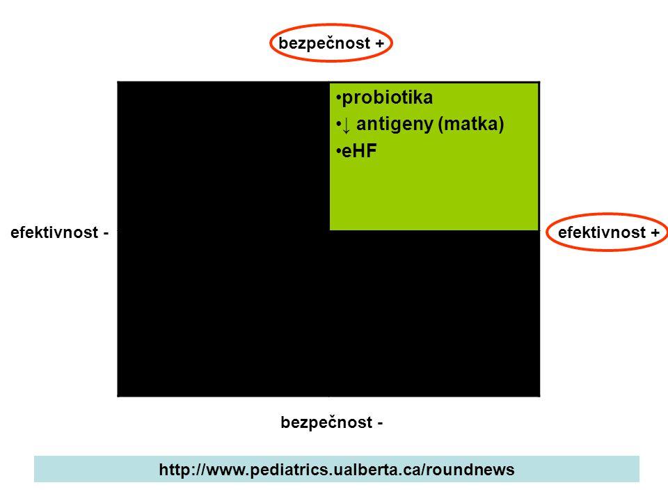 eHF (kasein) masáže ↓ stimulace kraniální osteopatie ↑ vláknina laktáza simethicon jízda v autě, ↑ chování probiotika ↓ antigeny (matka) eHF chiroprax