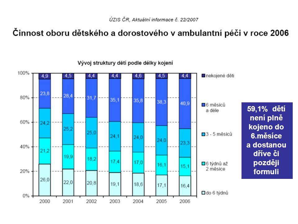 59,1% dětí není plně kojeno do 6.měsíce a dostanou dříve či později formuli