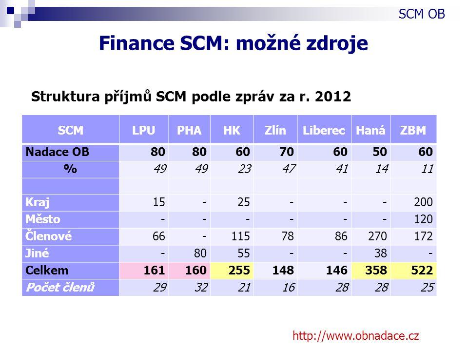 Struktura příjmů SCM podle zpráv za r.