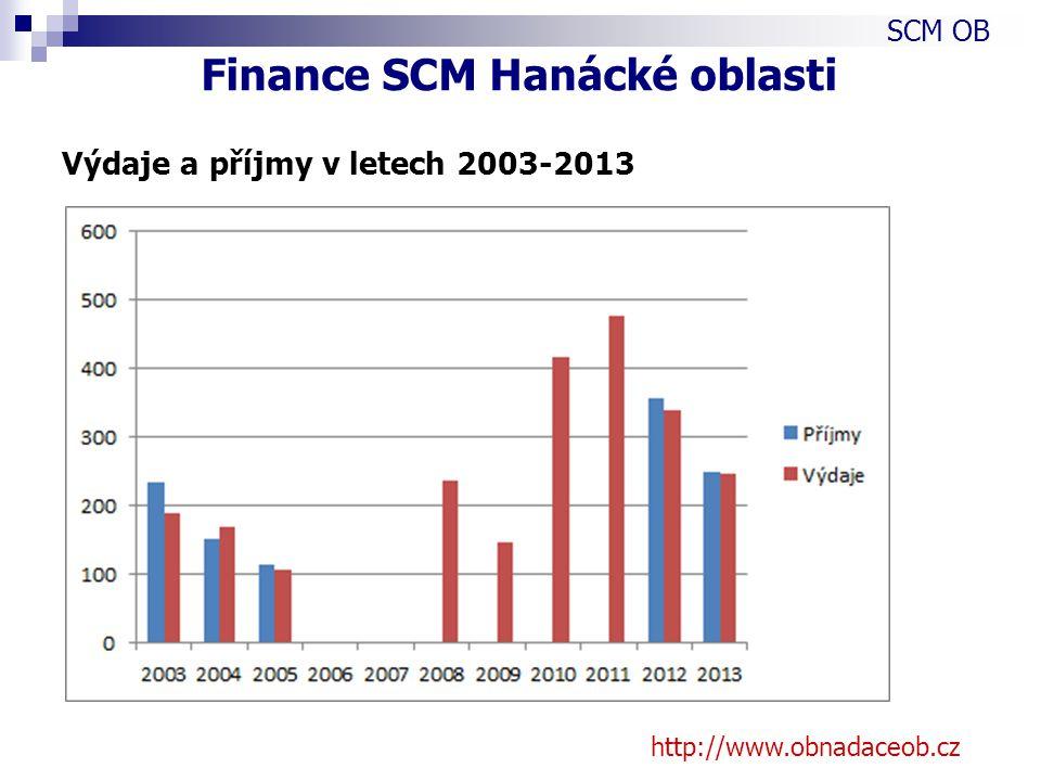 http://www.obnadaceob.cz Výdaje a příjmy v letech 2003-2013 SCM OB Finance SCM Hanácké oblasti