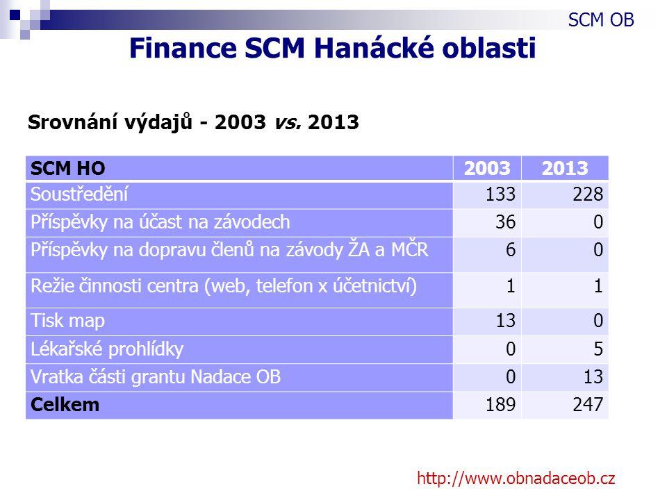Srovnání výdajů - 2003 vs.