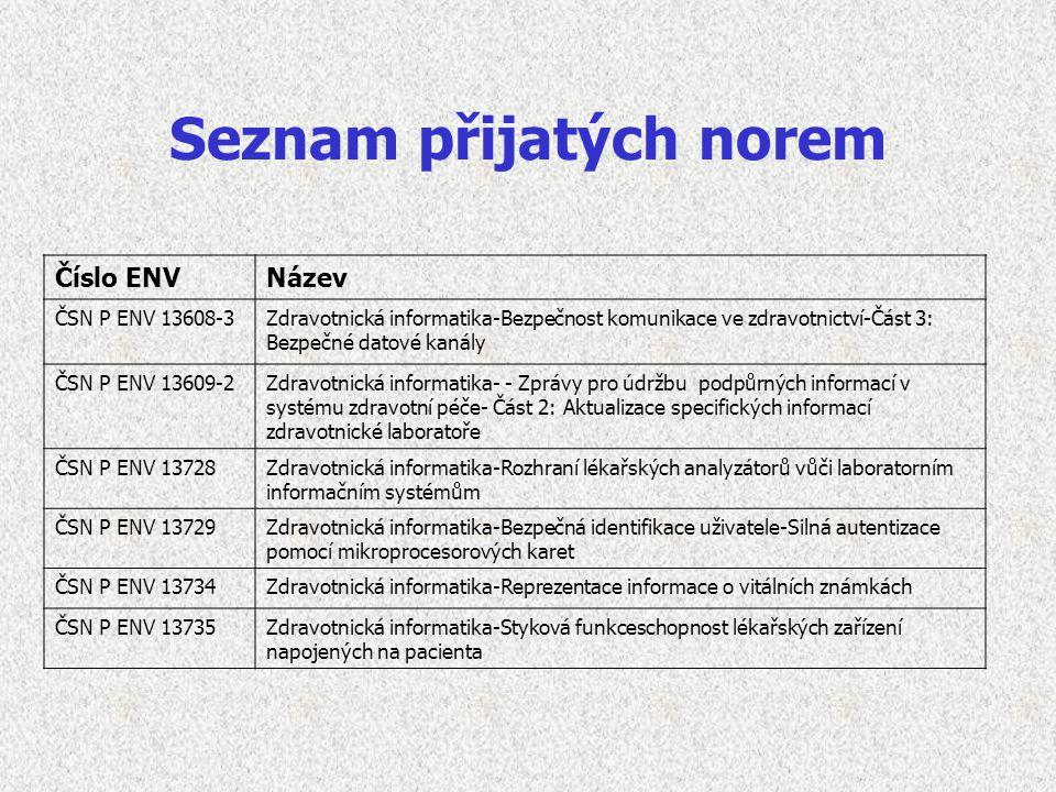 Seznam přijatých norem Číslo ENVNázev ČSN P ENV 13608-3Zdravotnická informatika-Bezpečnost komunikace ve zdravotnictví-Část 3: Bezpečné datové kanály ČSN P ENV 13609-2Zdravotnická informatika- - Zprávy pro údržbu podpůrných informací v systému zdravotní péče- Část 2: Aktualizace specifických informací zdravotnické laboratoře ČSN P ENV 13728Zdravotnická informatika-Rozhraní lékařských analyzátorů vůči laboratorním informačním systémům ČSN P ENV 13729Zdravotnická informatika-Bezpečná identifikace uživatele-Silná autentizace pomocí mikroprocesorových karet ČSN P ENV 13734Zdravotnická informatika-Reprezentace informace o vitálních známkách ČSN P ENV 13735Zdravotnická informatika-Styková funkceschopnost lékařských zařízení napojených na pacienta