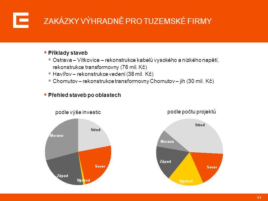 11 ZAKÁZKY VÝHRADNĚ PRO TUZEMSKÉ FIRMY  Příklady staveb  Ostrava – Vítkovice – rekonstrukce kabelů vysokého a nízkého napětí, rekonstrukce transform