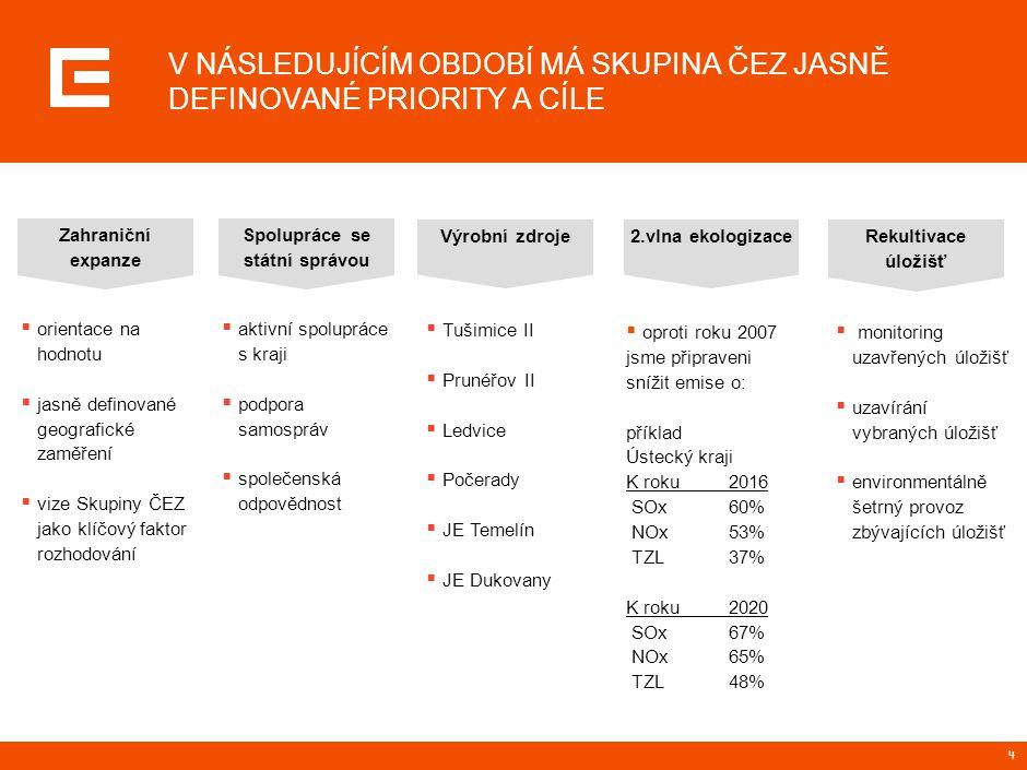 5 Vize: Stát se jedničkou na trhu s elektřinou ve střední a jihovýchodní Evropě Zvyšování efektivity Zahraničn í expanze Obnova zdrojů Firemní kultura – 7 principů PRIORITY A CÍLE ZAHRANIČNÍ EXPANZE  I nadále budeme pečlivě vybírat jen ty projekty, které zvyšuji hodnotu Skupiny ČEZ  Soustředíme se na oblast střední a jihovýchodní Evropy a zvláště země, ve kterých již nyní působíme.