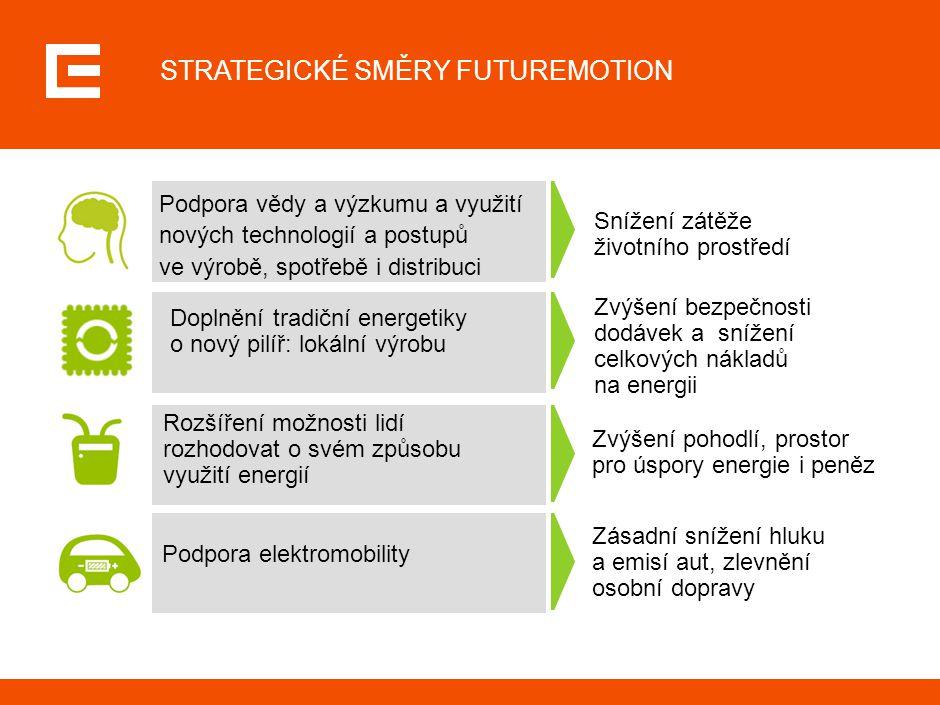 STRATEGICKÉ SMĚRY FUTUREMOTION Podpora vědy a výzkumu a využití nových technologií a postupů ve výrobě, spotřebě i distribuci Snížení zátěže životního