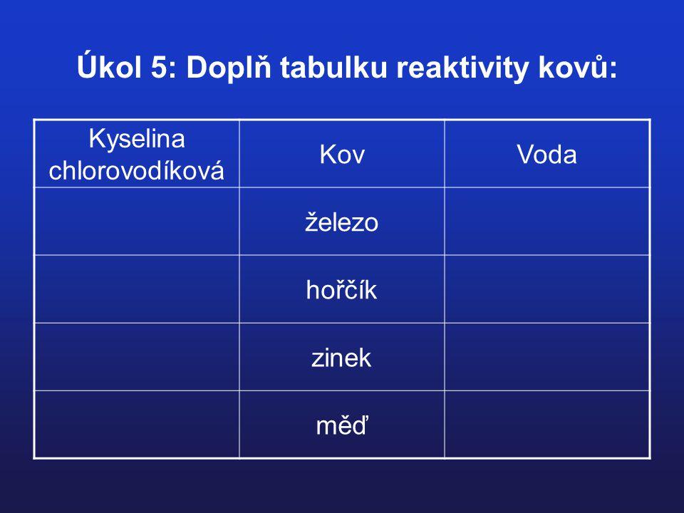 Úkol 5: Doplň tabulku reaktivity kovů: Kyselina chlorovodíková KovVoda železo hořčík zinek měď