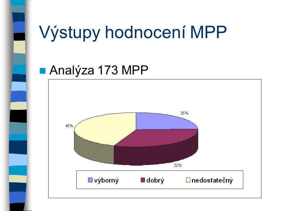 Výstupy hodnocení MPP Analýza 173 MPP