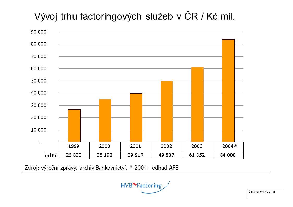 Člen skupiny HVB Group Vývoj trhu factoringových služeb v ČR / Kč mil.