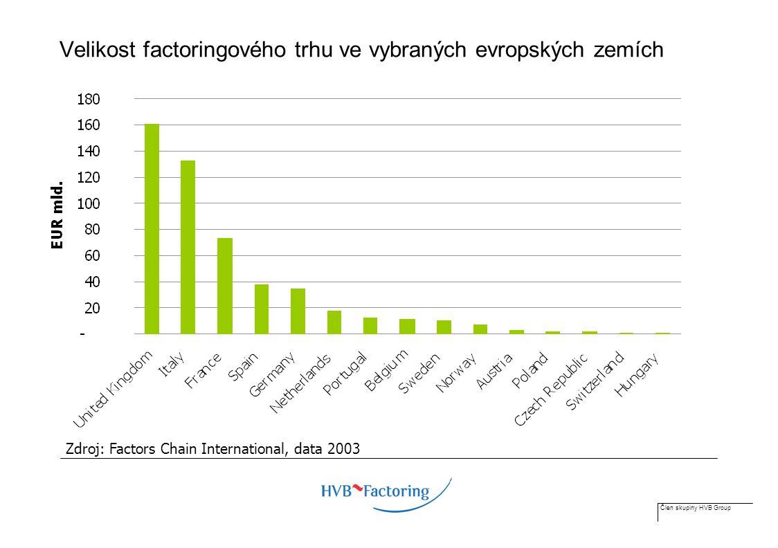 Člen skupiny HVB Group Velikost factoringového trhu ve vybraných evropských zemích Zdroj: Factors Chain International, data 2003