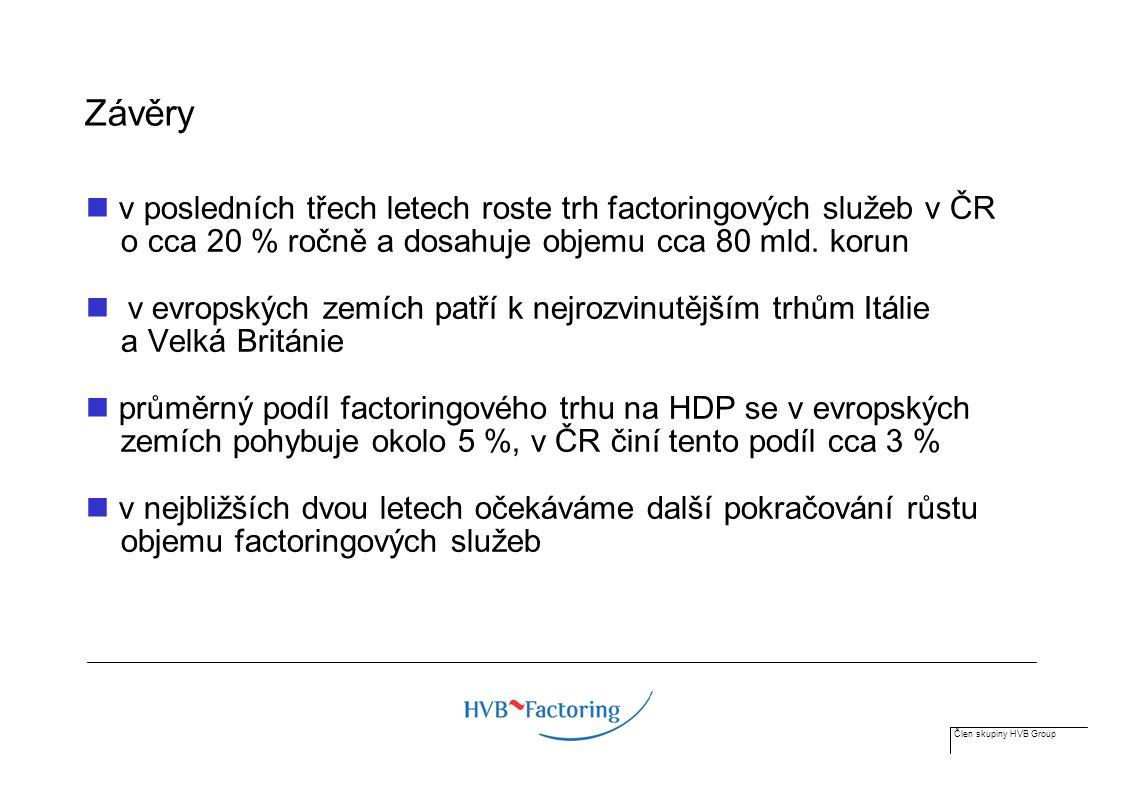 Člen skupiny HVB Group Závěry v posledních třech letech roste trh factoringových služeb v ČR o cca 20 % ročně a dosahuje objemu cca 80 mld.