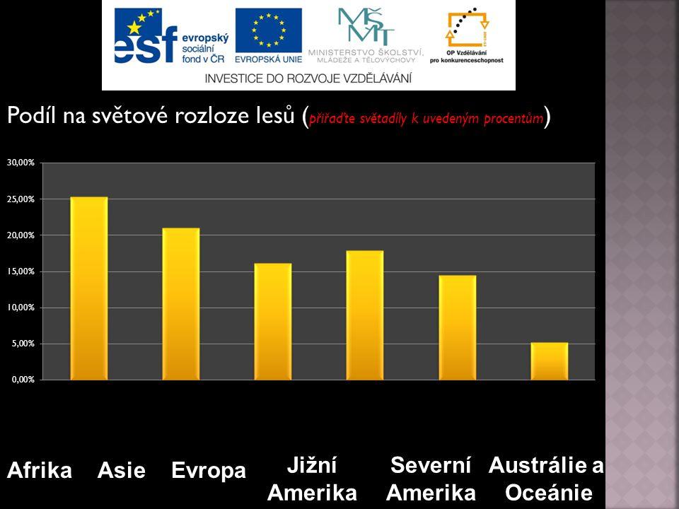 Podíl na světové rozloze lesů ( přiřaďte světadíly k uvedeným procentům ) Afrika Severní Amerika Jižní Amerika Asie Austrálie a Oceánie Evropa
