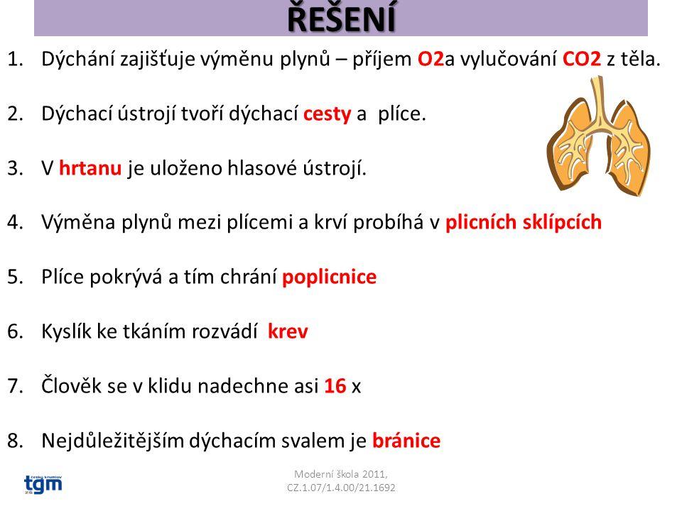 ŘEŠENÍ Moderní škola 2011, CZ.1.07/1.4.00/21.1692 1.Dýchání zajišťuje výměnu plynů – příjem O2a vylučování CO2 z těla. 2.Dýchací ústrojí tvoří dýchací