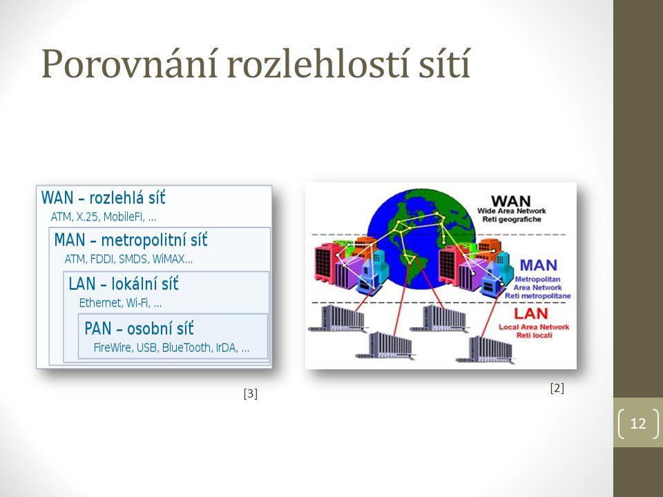 Porovnání rozlehlostí sítí 12 [2] [3]