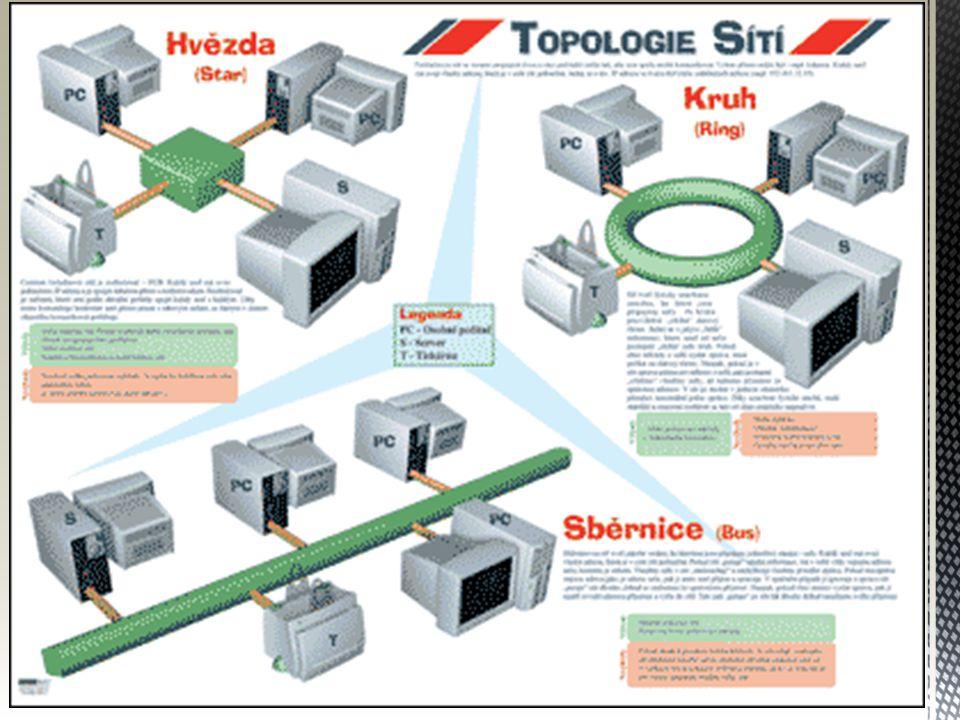  Kabeláž  Koaxiální kabel – zastaralé, dva vodiče, vnější vodič obaluje vnitřní, odděleny izolačním materiálem a celý je zabalený v plastu  Kroucená dvojlinka – dvě propletená vlákna, kroucením minimalizujeme vysílání a přijímání rušivých signálů – UTP kabel  Optické vlákno – nejspolehlivější typ vedení, tvoří jej jádro a plášť, k dosažení minimálních ztrát spojení a přenosu dat je nutné se vyvarovat ohybům kabele, skládají se do svazků – optické kabely  Bezdrátové spojení  Výhoda: volnost pohybu po celém území pokrytém sítí bez omezení kabelem  Nevýhoda: delší vzdálenost od zdroje nebo četnost překážek způsobuje zeslabení signálu  Rozdělení:  Sítě s krátkým dosahem – bluetooth, IrDA  Bezdrátové lokální sítě – Wireless LAN, Wi-fi  Mobilní sítě Koaxiální kabel