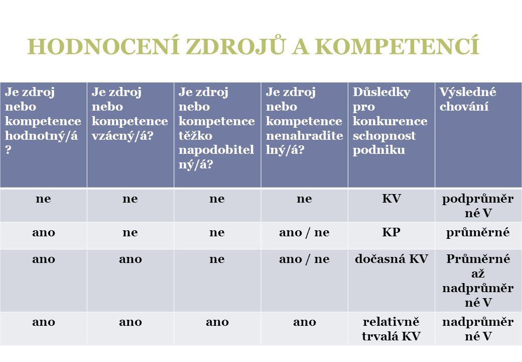 HODNOCENÍ ZDROJŮ A KOMPETENCÍ Je zdroj nebo kompetence hodnotný/á ? Je zdroj nebo kompetence vzácný/á? Je zdroj nebo kompetence těžko napodobitel ný/á