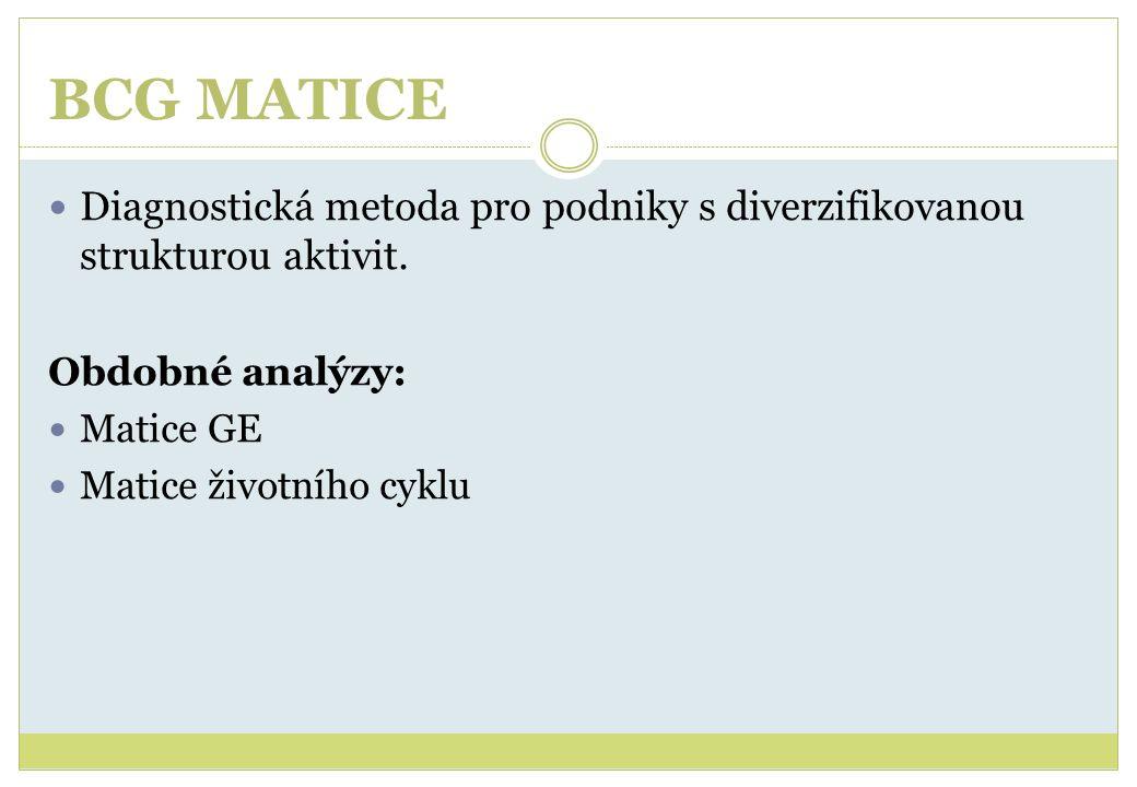 BCG MATICE Diagnostická metoda pro podniky s diverzifikovanou strukturou aktivit. Obdobné analýzy: Matice GE Matice životního cyklu