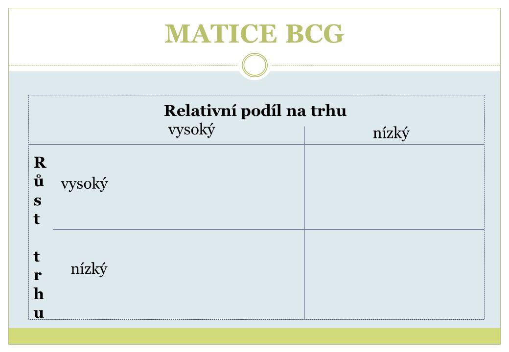 MATICE BCG Relativní podíl na trhu vysoký nízký Růst trhuRůst trhu vysoký