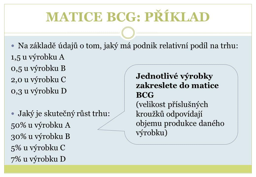 MATICE BCG: PŘÍKLAD Na základě údajů o tom, jaký má podnik relativní podíl na trhu: 1,5 u výrobku A 0,5 u výrobku B 2,0 u výrobku C 0,3 u výrobku D Ja
