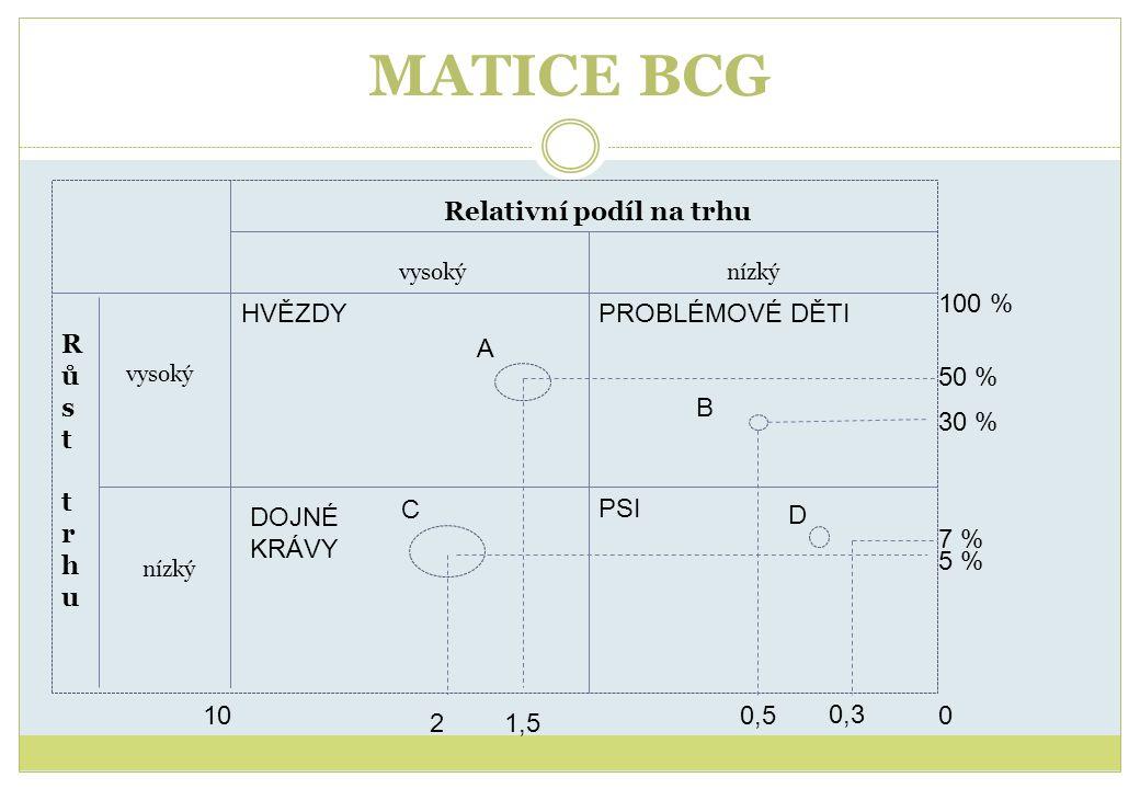 MATICE BCG DOJNÉ KRÁVY Relativní podíl na trhu vysokýnízký Růst trhuRůst trhu vysoký HVĚZDYPROBLÉMOVÉ DĚTI PSI A 100 21,5 5 % 50 % 100 % 0,5 30 % 7 %
