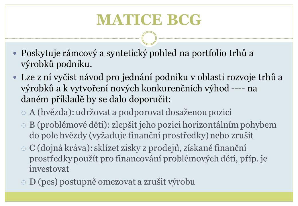 MATICE BCG Poskytuje rámcový a syntetický pohled na portfolio trhů a výrobků podniku. Lze z ní vyčíst návod pro jednání podniku v oblasti rozvoje trhů