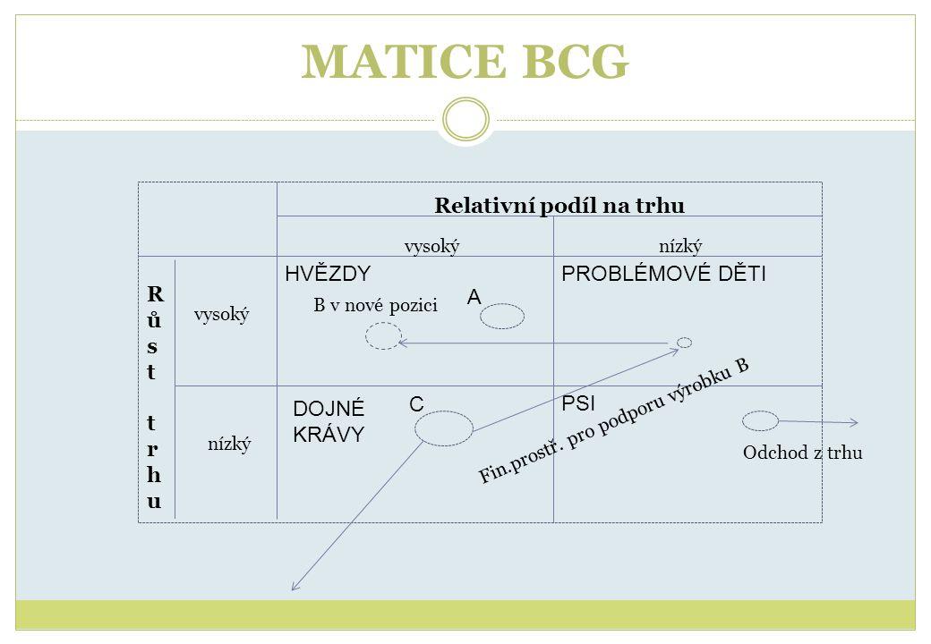 MATICE BCG DOJNÉ KRÁVY Relativní podíl na trhu vysokýnízký Růst trhuRůst trhu vysoký HVĚZDYPROBLÉMOVÉ DĚTI PSI A C Fin.prostř. pro podporu výrobku B B