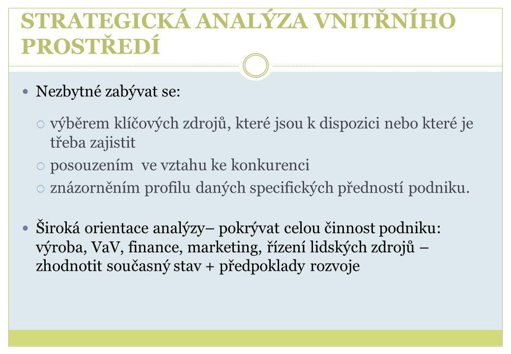 STRATEGICKÁ ANALÝZA VNITŘNÍHO PROSTŘEDÍ  Evaluace dosavadní strategie  Analýza zdrojů a kompetencí  Analýza hodnotového řetězce  Analýza klíčových procesů  Analýza exponovanosti podniku  Analýza portfolia  Skórovací karty  Klíčové faktory úspěchu  Analýza konkurenceschopnosti