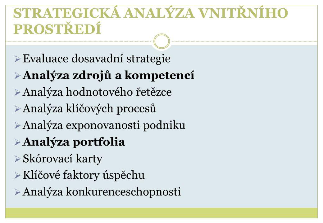 STRATEGICKÁ ANALÝZA VNITŘNÍHO PROSTŘEDÍ  Evaluace dosavadní strategie  Analýza zdrojů a kompetencí  Analýza hodnotového řetězce  Analýza klíčových