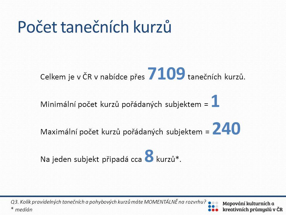 Celkem je v ČR v nabídce přes 7109 tanečních kurzů. Minimální počet kurzů pořádaných subjektem = 1 Maximální počet kurzů pořádaných subjektem = 240 Na