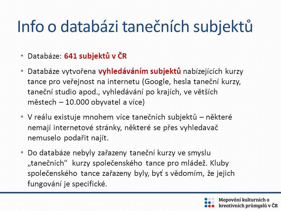 Info o databázi tanečních subjektů Databáze: 641 subjektů v ČR Databáze vytvořena vyhledáváním subjektů nabízejících kurzy tance pro veřejnost na inte