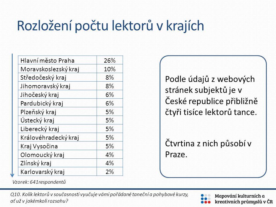 Hlavní město Praha 26% Moravskoslezský kraj 10% Středočeský kraj 8% Jihomoravský kraj 8% Jihočeský kraj 6% Pardubický kraj 6% Plzeňský kraj 5% Ústecký