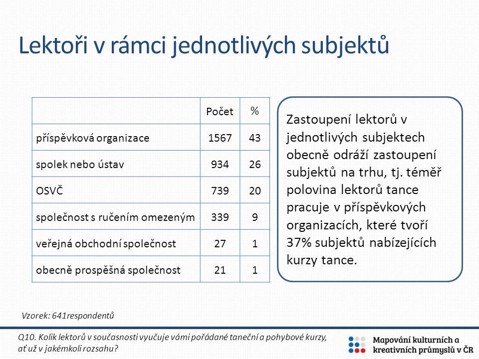 Lektoři v rámci jednotlivých subjektů Počet% příspěvková organizace156743 spolek nebo ústav93426 OSVČ73920 společnost s ručením omezeným3399 veřejná o