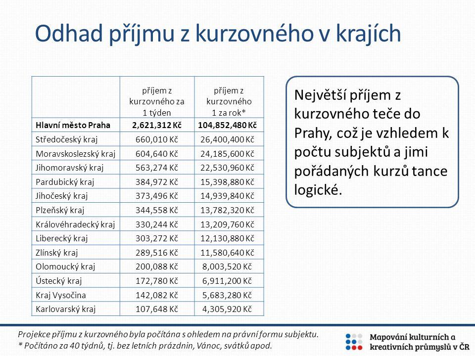 Odhad příjmu z kurzovného v krajích Projekce příjmu z kurzovného byla počítána s ohledem na právní formu subjektu. * Počítáno za 40 týdnů, tj. bez let