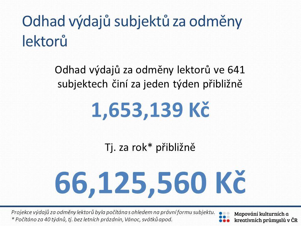 Odhad výdajů subjektů za odměny lektorů Odhad výdajů za odměny lektorů ve 641 subjektech činí za jeden týden přibližně 1,653,139 Kč Tj. za rok* přibli