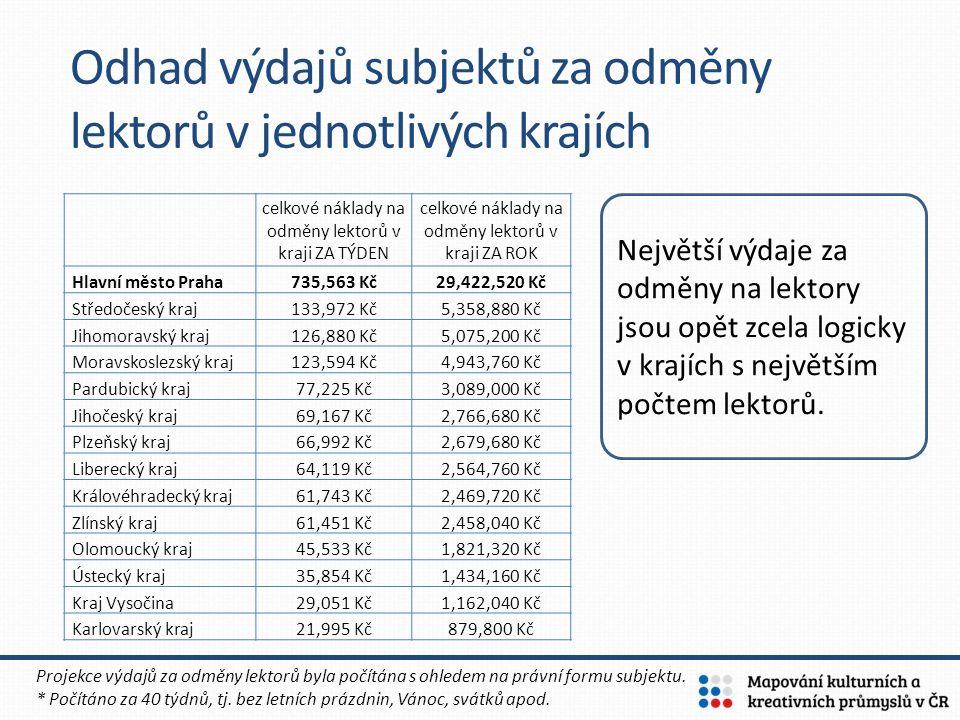 Odhad výdajů subjektů za odměny lektorů v jednotlivých krajích celkové náklady na odměny lektorů v kraji ZA TÝDEN celkové náklady na odměny lektorů v