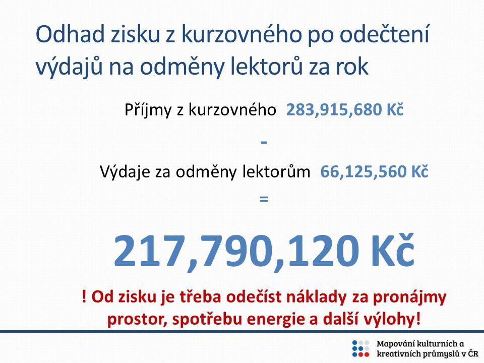 Odhad zisku z kurzovného po odečtení výdajů na odměny lektorů za rok Příjmy z kurzovného 283,915,680 Kč - Výdaje za odměny lektorům 66,125,560 Kč = 21