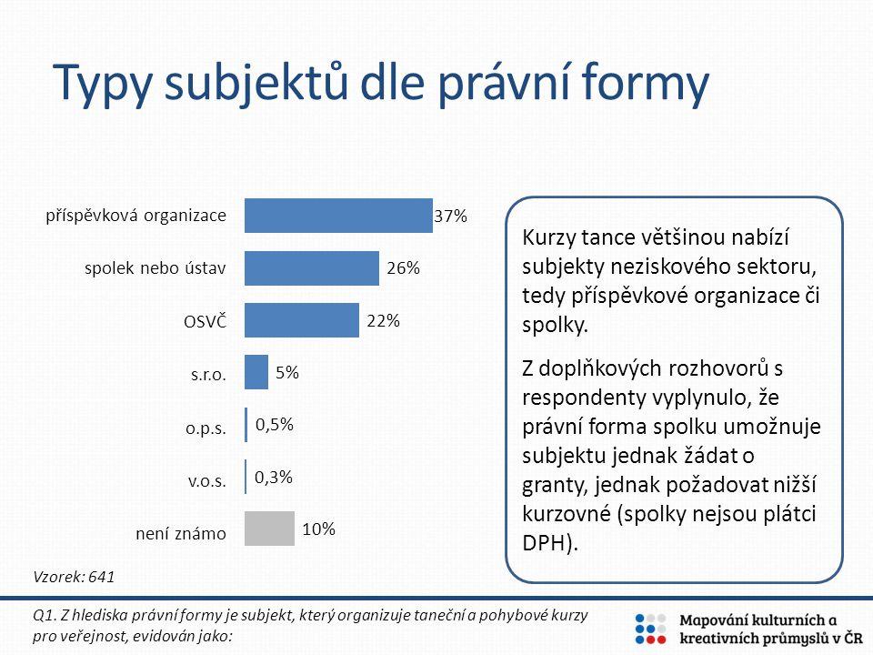 Počet účastníků tanečních kurzů 12 = počet účastníků na 1 lekci (medián) 85 308 = odhad celkového počtu lidí v ČR, kteří navštěvují taneční kurzy* * Vypočítáno projekcí na celou ČR ze vzorku165 respondentů Q8.