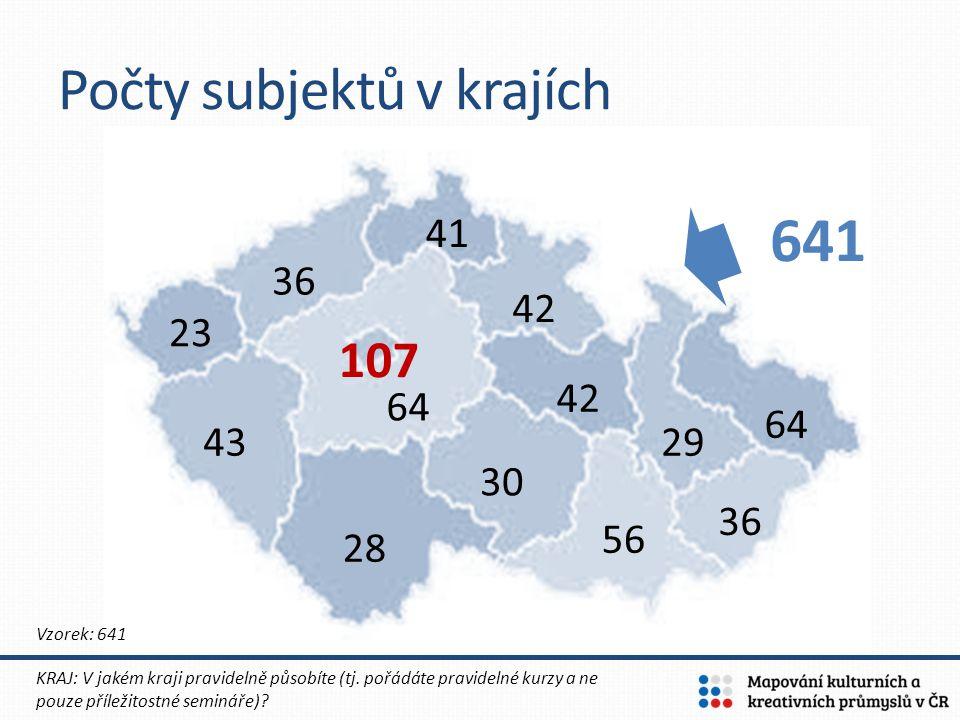 Rozložení subjektů v krajích KRAJ: V jakém kraji pravidelně působíte (tj.
